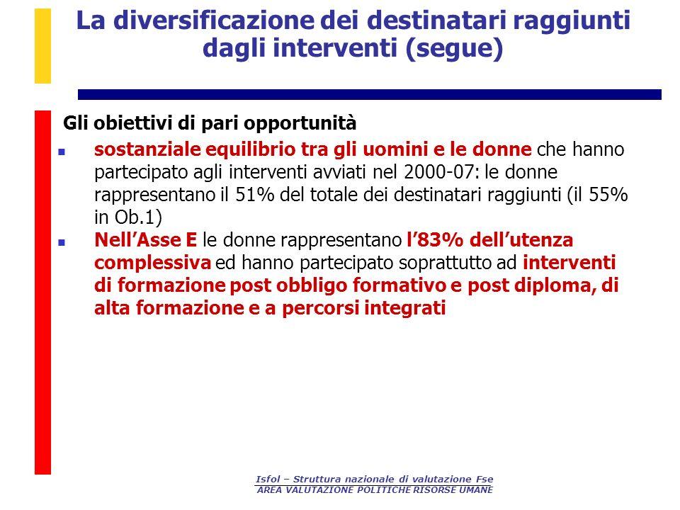 Isfol – Struttura nazionale di valutazione Fse AREA VALUTAZIONE POLITICHE RISORSE UMANE Gli obiettivi di pari opportunità sostanziale equilibrio tra g