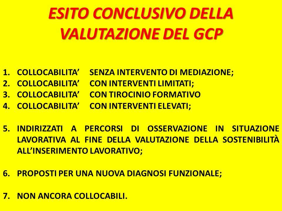 ESITO CONCLUSIVO DELLA VALUTAZIONE DEL GCP 1.COLLOCABILITA SENZA INTERVENTO DI MEDIAZIONE; 2.COLLOCABILITA CON INTERVENTI LIMITATI; 3.COLLOCABILITA CO
