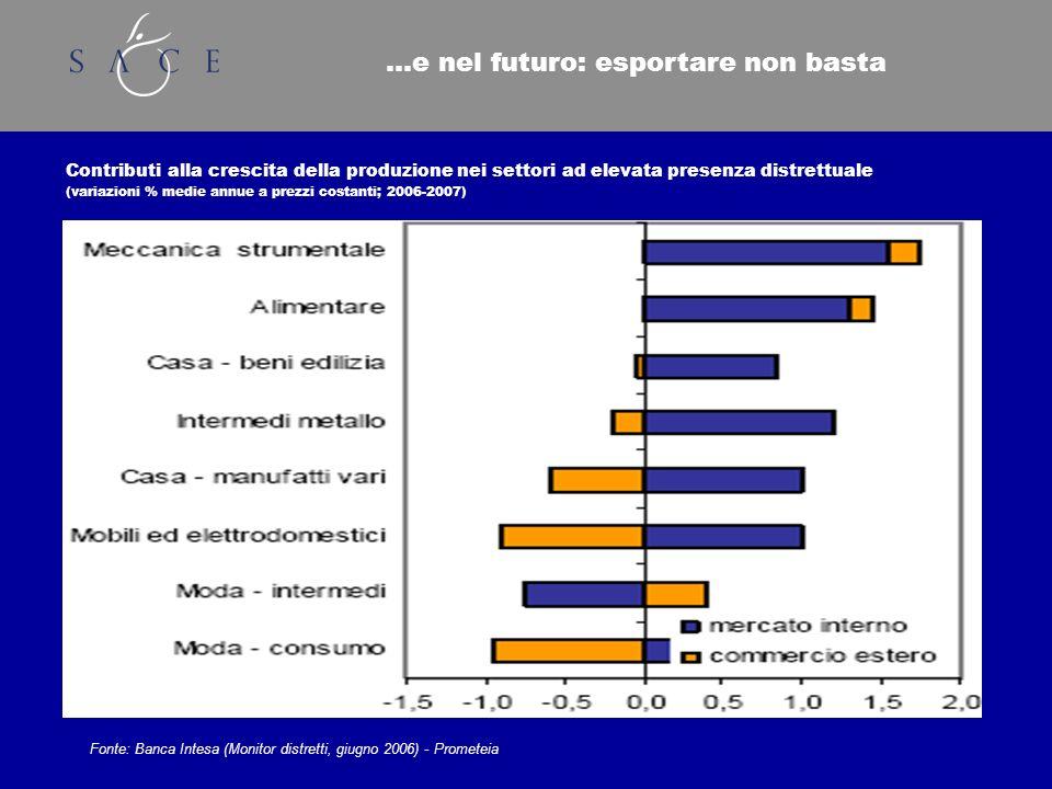 …e nel futuro: esportare non basta Contributi alla crescita della produzione nei settori ad elevata presenza distrettuale (variazioni % medie annue a prezzi costanti; 2006-2007) Fonte: Banca Intesa (Monitor distretti, giugno 2006) - Prometeia