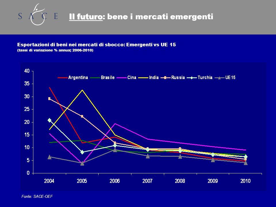 Il futuro Il futuro: bene i mercati emergenti Esportazioni di beni nei mercati di sbocco: Emergenti vs UE 15 (tassi di variazione % annua; 2006-2010) Fonte: SACE-OEF