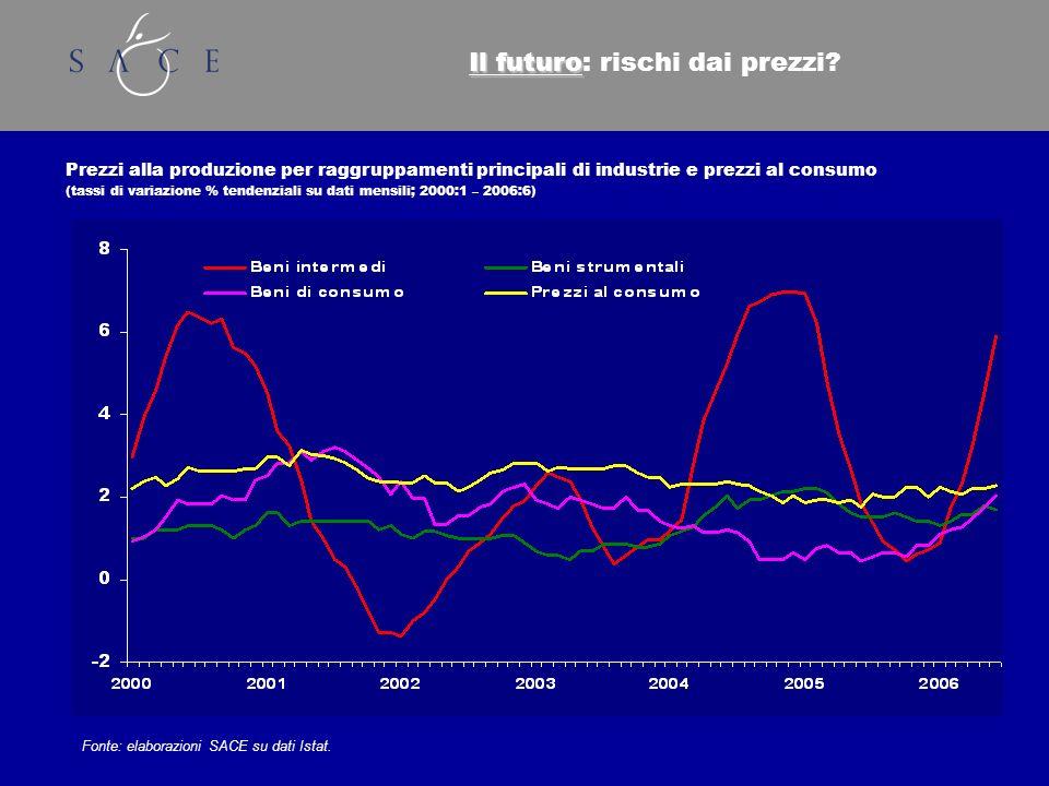 Il futuro Il futuro: rischi dai prezzi.
