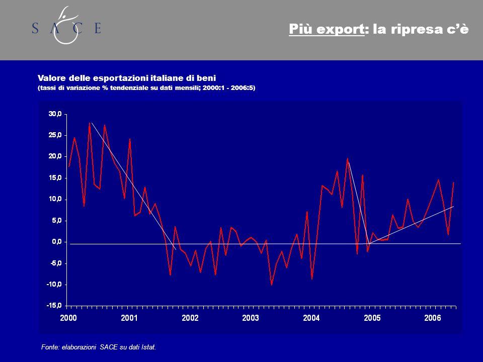 Più export: la ripresa cè Valore delle esportazioni italiane di beni (tassi di variazione % tendenziale su dati mensili; 2000:1 - 2006:5) Fonte: elaborazioni SACE su dati Istat.