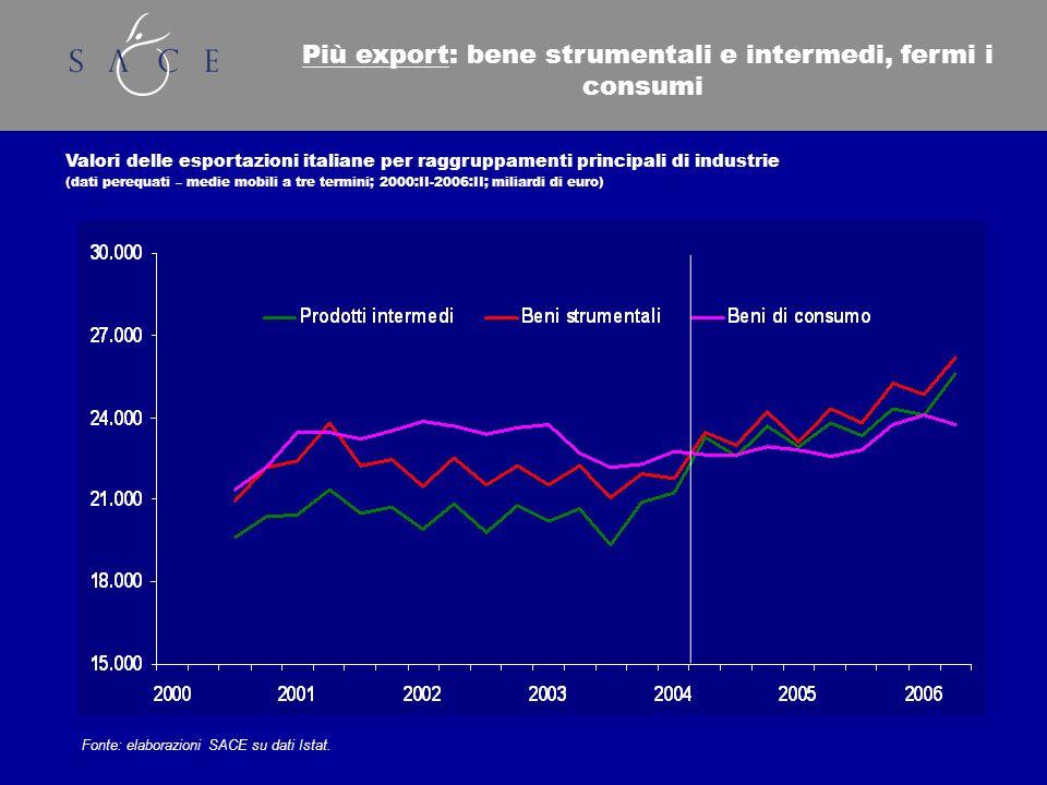 Più export: bene strumentali e intermedi, fermi i consumi Valori delle esportazioni italiane per raggruppamenti principali di industrie (dati perequati – medie mobili a tre termini; 2000:II-2006:II; miliardi di euro) Fonte: elaborazioni SACE su dati Istat.