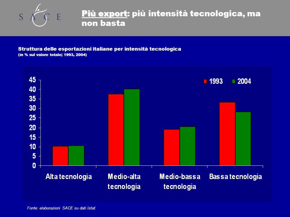 Più export Più export: più intensità tecnologica, ma non basta Struttura delle esportazioni italiane per intensità tecnologica (in % sul valore totale; 1993, 2004) Fonte: elaborazioni SACE su dati Istat.