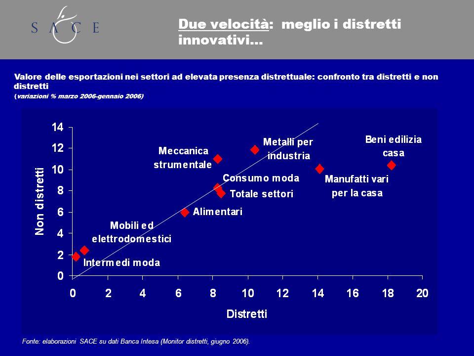 Due velocità: meglio i distretti innovativi… Valore delle esportazioni nei settori ad elevata presenza distrettuale: confronto tra distretti e non distretti (variazioni % marzo 2006-gennaio 2006) Fonte: elaborazioni SACE su dati Banca Intesa (Monitor distretti, giugno 2006).