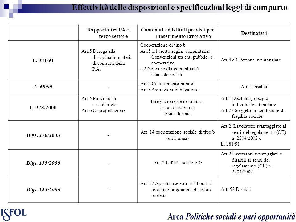 Effettività delle disposizioni e specificazioni leggi di comparto Rapporto tra PA e terzo settore Contenuti ed istituti previsti per linserimento lavo