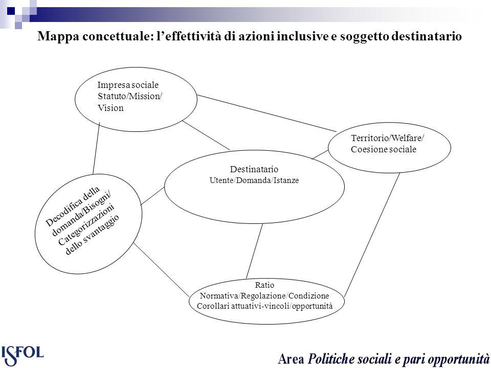 Mappa concettuale: leffettività di azioni inclusive e soggetto destinatario Destinatario Utente/Domanda/Istanze Impresa sociale Statuto/Mission/ Visio