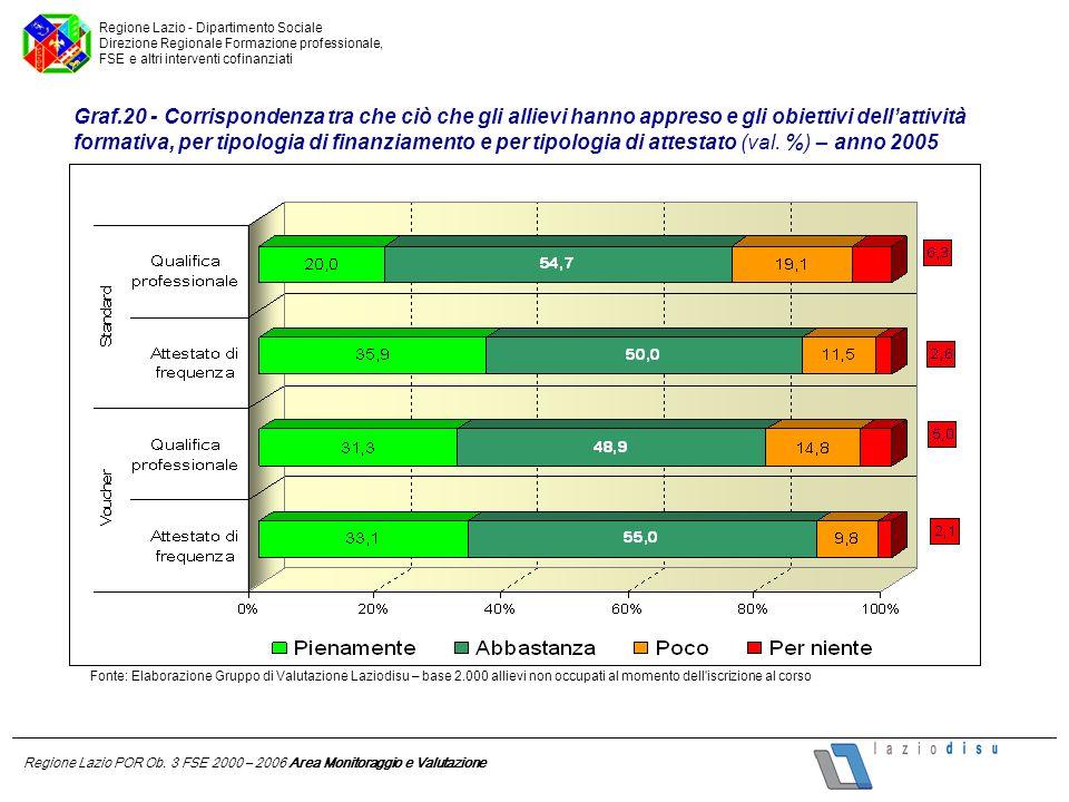 Regione Lazio POR Ob. 3 FSE 2000 – 2006 Area Monitoraggio e Valutazione Regione Lazio - Dipartimento Sociale Direzione Regionale Formazione profession