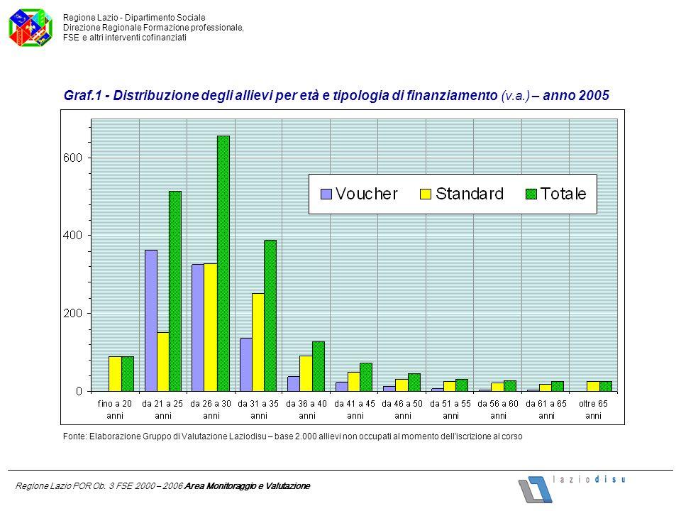 Fonte: Elaborazione Gruppo di Valutazione Laziodisu – base 1.172 allievi che hanno cercato attivamente lavoro Regione Lazio POR Ob.