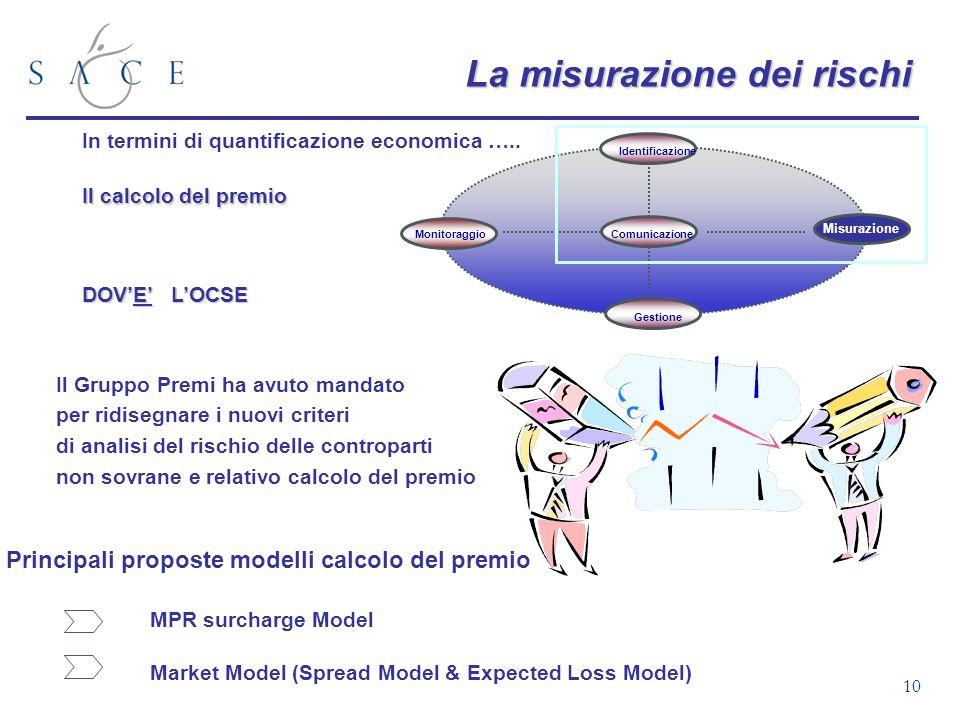10 La misurazione dei rischi In termini di quantificazione economica ….. Il calcolo del premio DOVE LOCSE Gestione Identificazione Comunicazione Misur