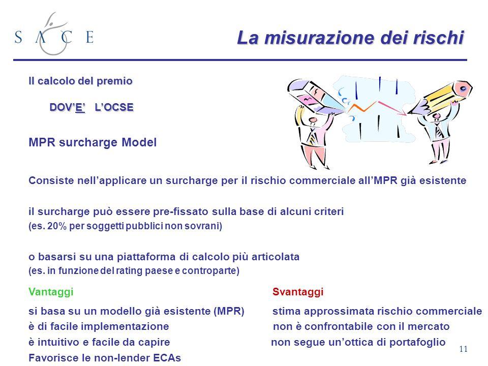 11 La misurazione dei rischi Il calcolo del premio DOVE LOCSE MPR surcharge Model VantaggiSvantaggi si basa su un modello già esistente (MPR) stima ap