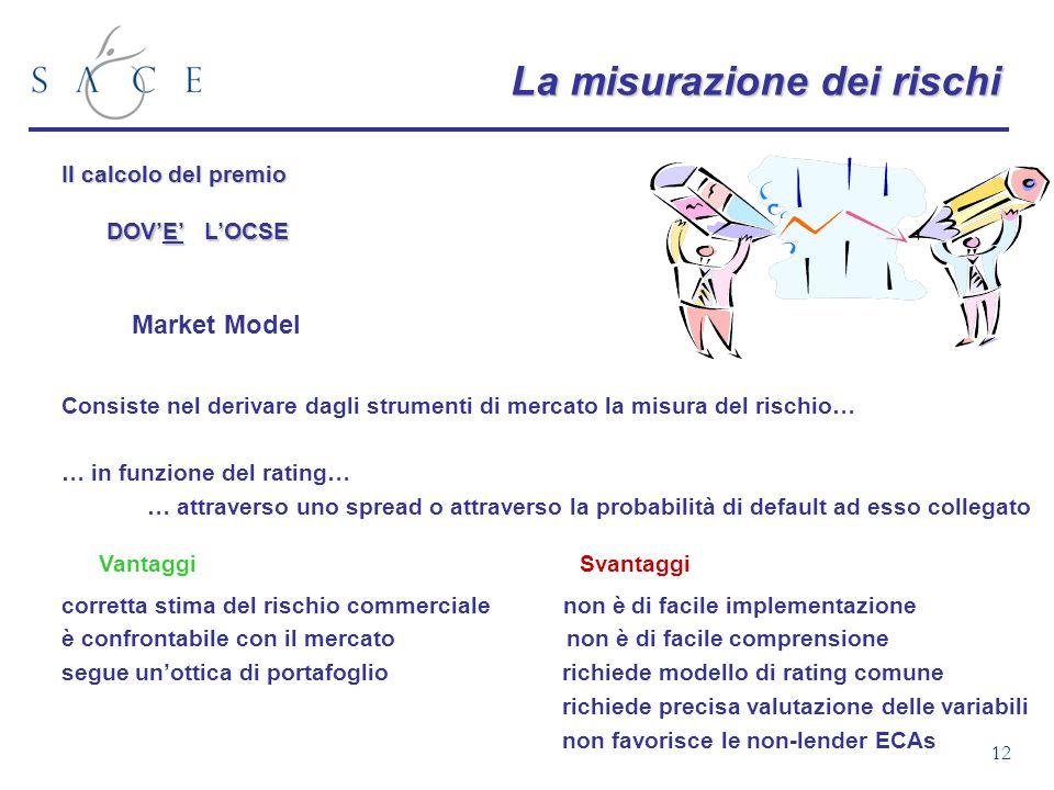 12 La misurazione dei rischi Il calcolo del premio DOVE LOCSE VantaggiSvantaggi corretta stima del rischio commerciale non è di facile implementazione