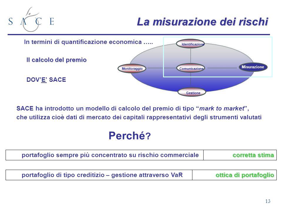 13 La misurazione dei rischi In termini di quantificazione economica ….. Il calcolo del premio DOVE SACE Gestione Identificazione Comunicazione Misura