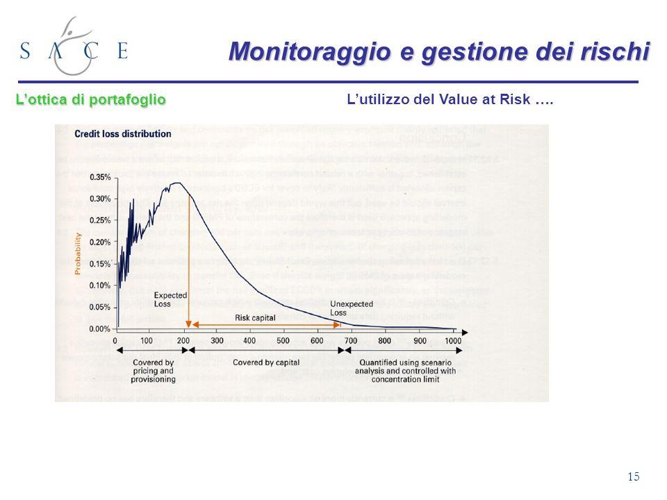 15 Monitoraggio e gestione dei rischi Lutilizzo del Value at Risk …. Lottica di portafoglio
