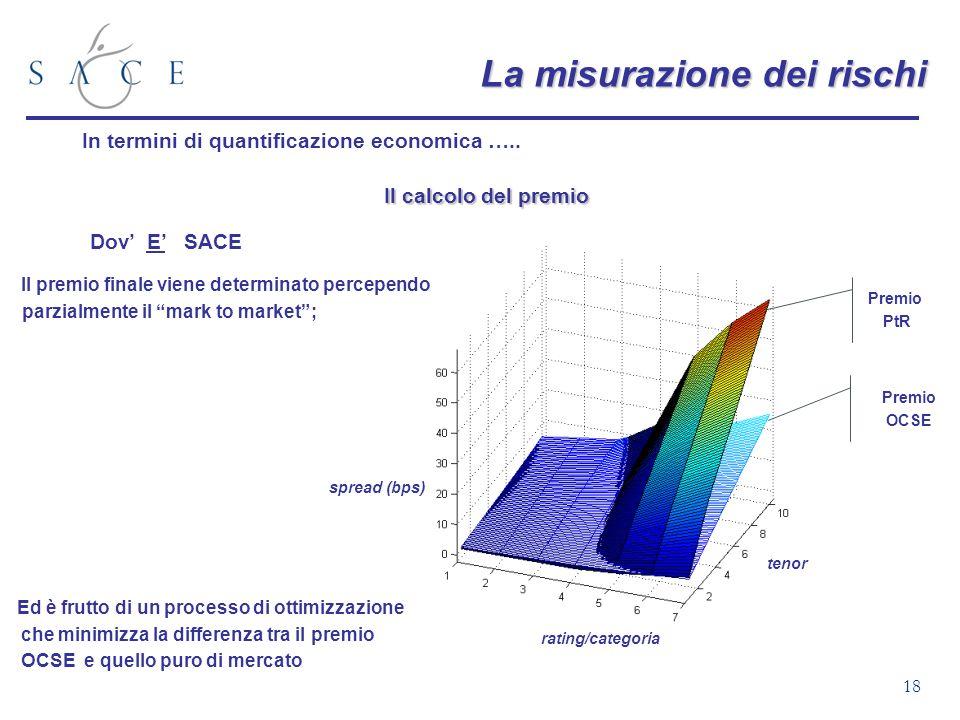 18 Premio PtR Premio OCSE tenor rating/categoria spread (bps) La misurazione dei rischi Il premio finale viene determinato percependo parzialmente il