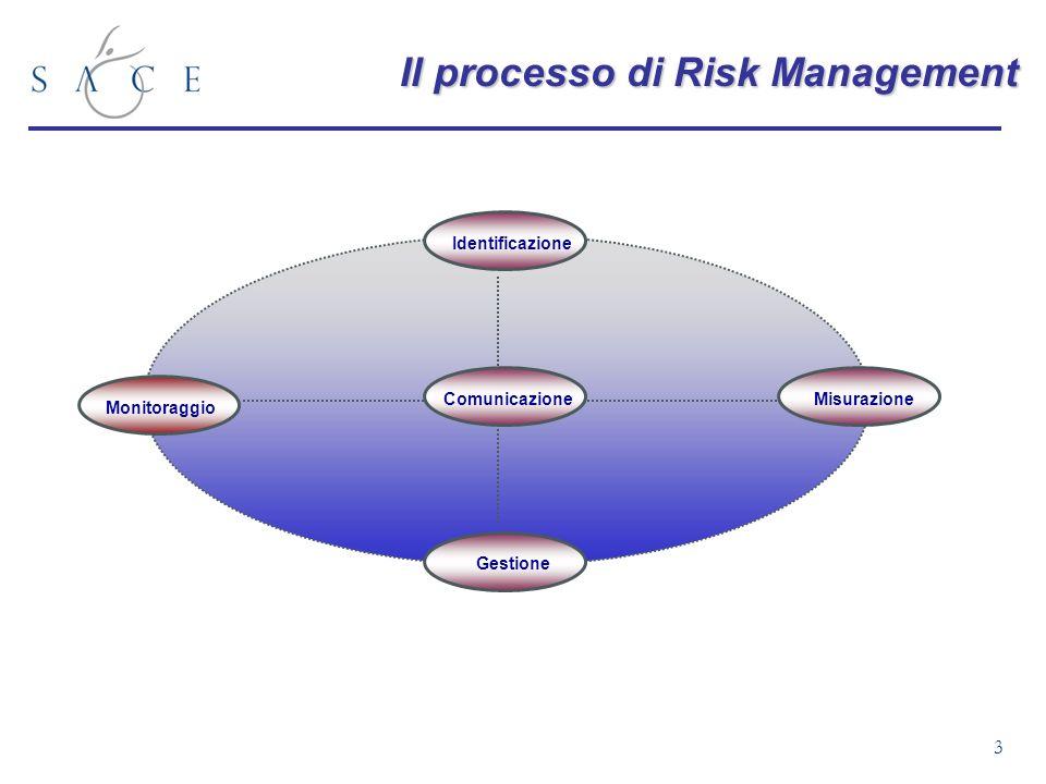 3 Monitoraggio Gestione Identificazione Comunicazione Misurazione Il processo di Risk Management