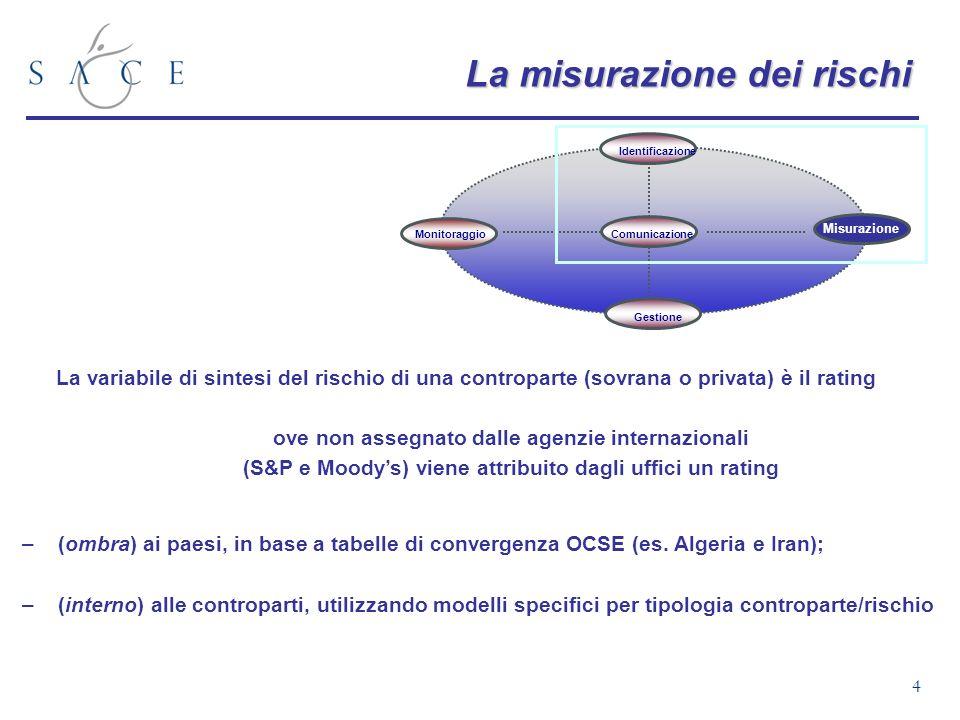 4 Monitoraggio Gestione Identificazione Comunicazione Misurazione La misurazione dei rischi La variabile di sintesi del rischio di una controparte (so