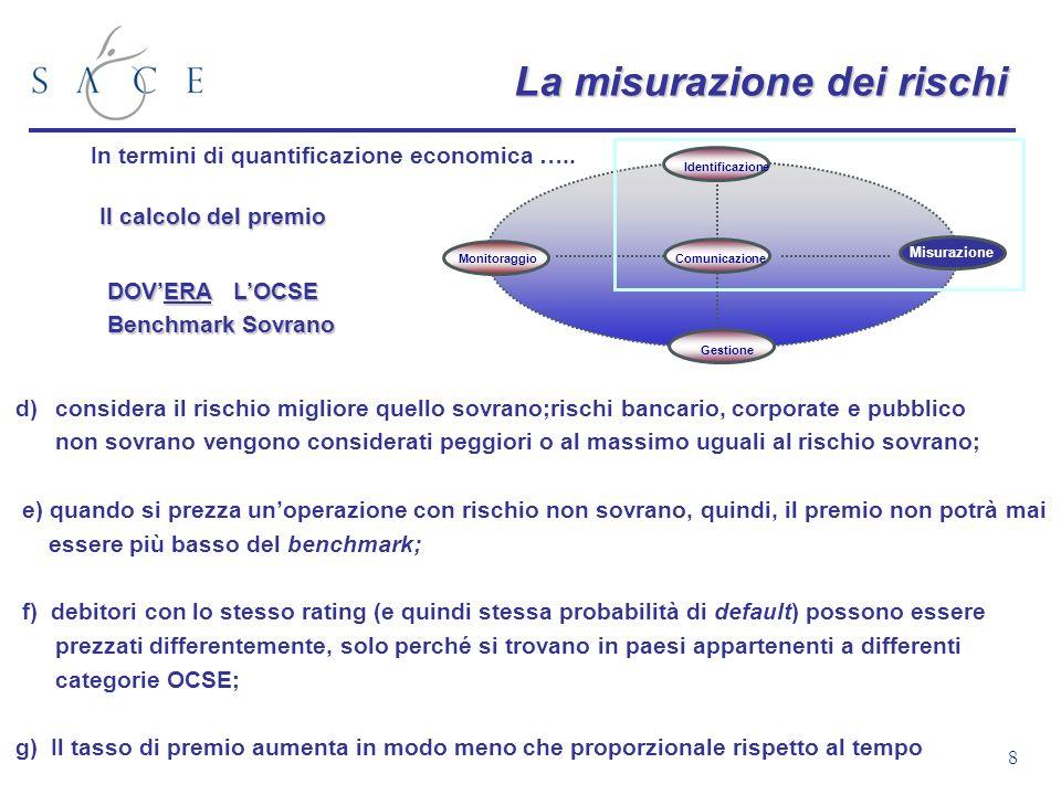 8 La misurazione dei rischi In termini di quantificazione economica ….. Il calcolo del premio d)considera il rischio migliore quello sovrano;rischi ba