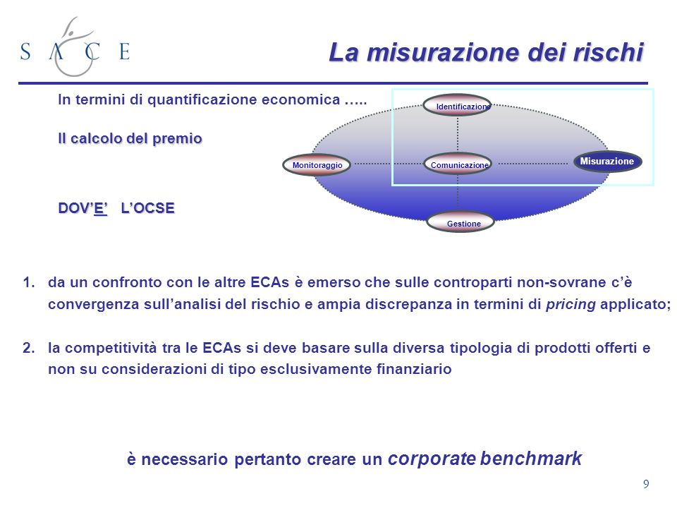 9 La misurazione dei rischi In termini di quantificazione economica ….. Il calcolo del premio DOVE LOCSE 1.da un confronto con le altre ECAs è emerso