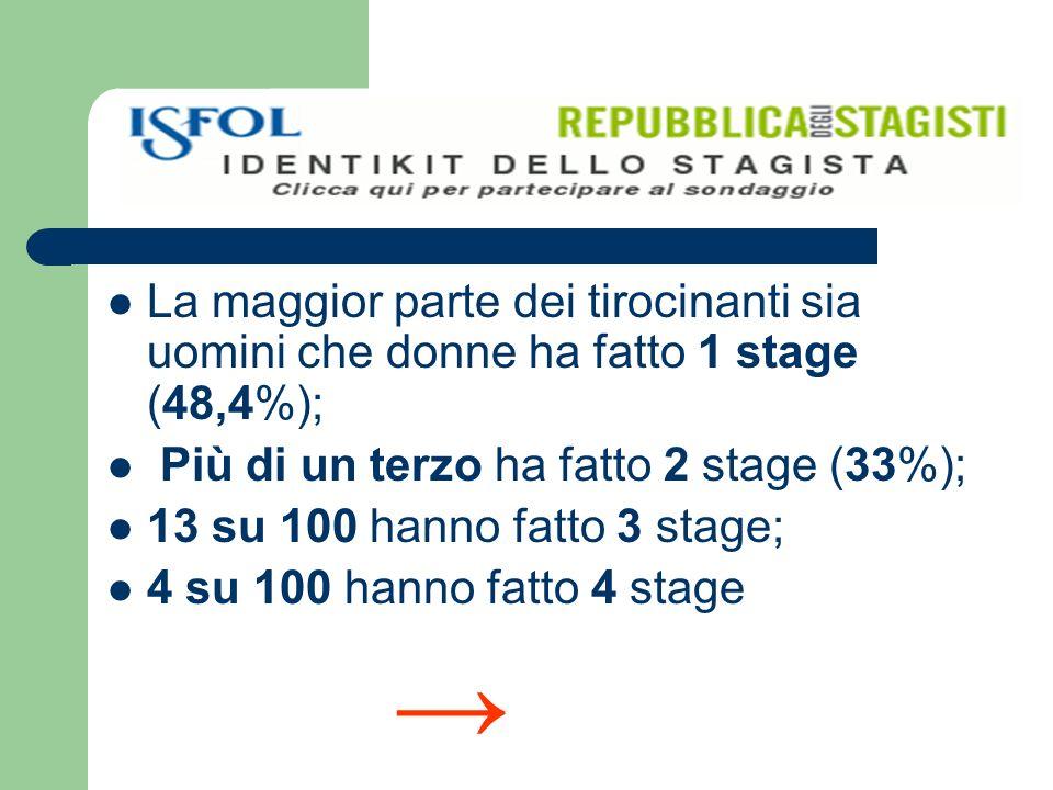 La maggior parte dei tirocinanti sia uomini che donne ha fatto 1 stage (48,4%); Più di un terzo ha fatto 2 stage (33%); 13 su 100 hanno fatto 3 stage; 4 su 100 hanno fatto 4 stage