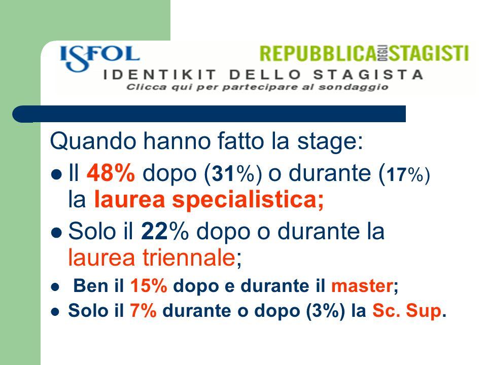 Quando hanno fatto la stage: Il 48% dopo ( 31%) o durante ( 17%) la laurea specialistica; Solo il 22% dopo o durante la laurea triennale; Ben il 15% dopo e durante il master; Solo il 7% durante o dopo (3%) la Sc.