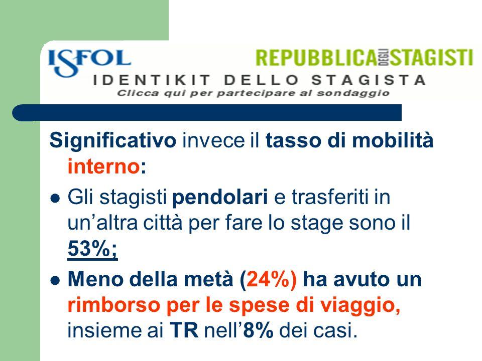 Significativo invece il tasso di mobilità interno: Gli stagisti pendolari e trasferiti in unaltra città per fare lo stage sono il 53%; Meno della metà (24%) ha avuto un rimborso per le spese di viaggio, insieme ai TR nell8% dei casi.