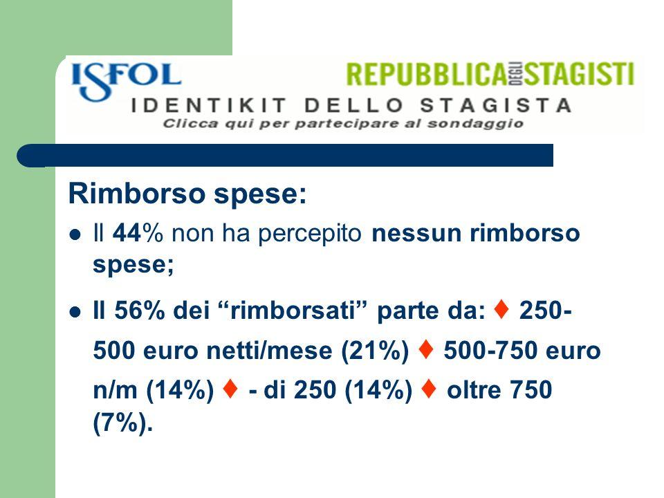 Rimborso spese: Il 44% non ha percepito nessun rimborso spese; Il 56% dei rimborsati parte da: 250- 500 euro netti/mese (21%) 500-750 euro n/m (14%) - di 250 (14%) oltre 750 (7%).