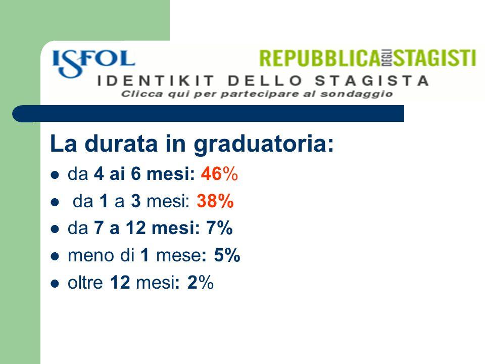 La durata in graduatoria: da 4 ai 6 mesi: 46% da 1 a 3 mesi: 38% da 7 a 12 mesi: 7% meno di 1 mese: 5% oltre 12 mesi: 2%