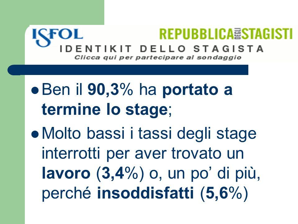 Ben il 90,3% ha portato a termine lo stage; Molto bassi i tassi degli stage interrotti per aver trovato un lavoro (3,4%) o, un po di più, perché insoddisfatti (5,6%)