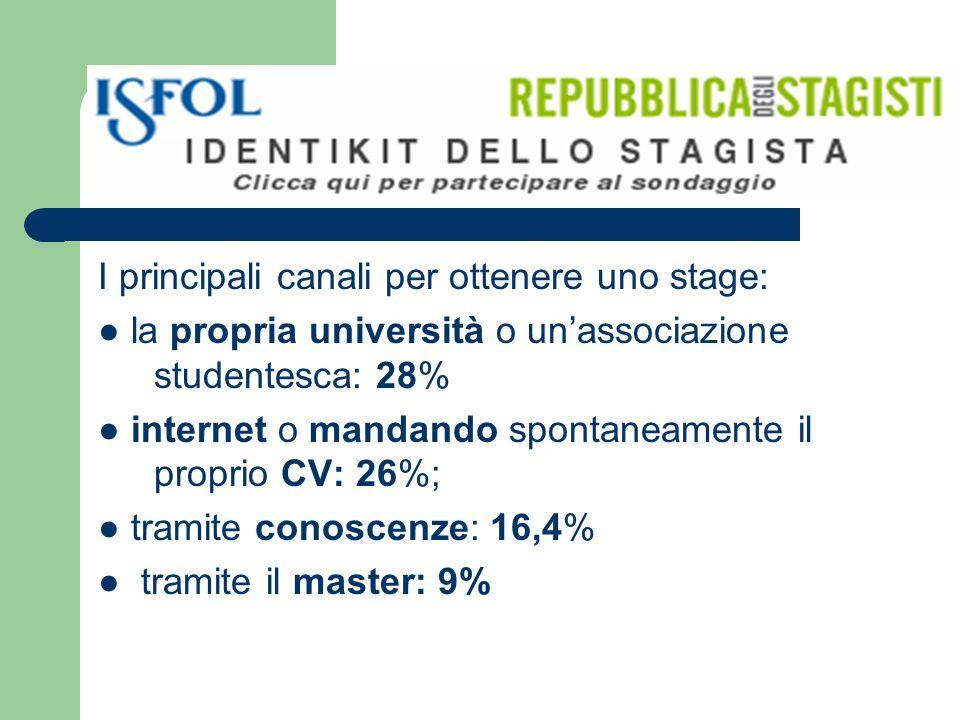 I principali canali per ottenere uno stage: la propria università o unassociazione studentesca: 28% internet o mandando spontaneamente il proprio CV: 26%; tramite conoscenze: 16,4% tramite il master: 9%