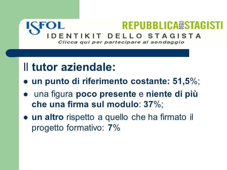 Il tutor aziendale: un punto di riferimento costante: 51,5%; una figura poco presente e niente di più che una firma sul modulo: 37%; un altro rispetto a quello che ha firmato il progetto formativo: 7%