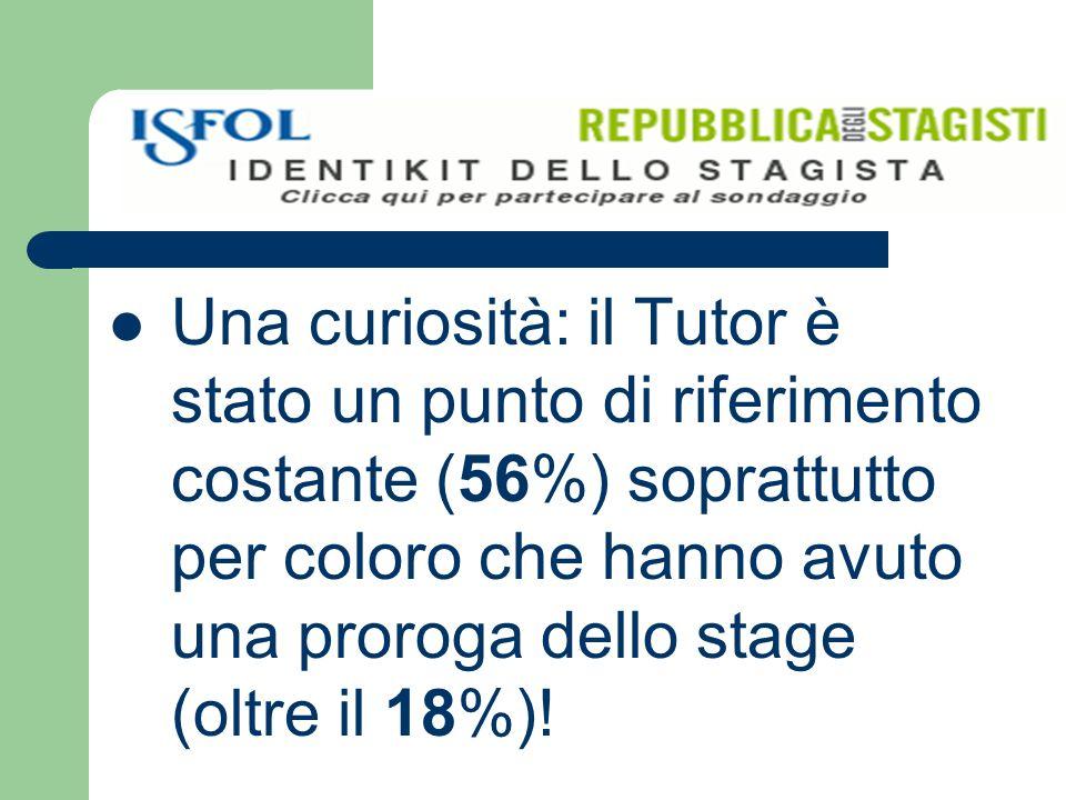 Una curiosità: il Tutor è stato un punto di riferimento costante (56%) soprattutto per coloro che hanno avuto una proroga dello stage (oltre il 18%)!