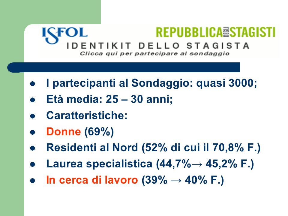 I partecipanti al Sondaggio: quasi 3000; Età media: 25 – 30 anni; Caratteristiche: Donne (69%) Residenti al Nord (52% di cui il 70,8% F.) Laurea specialistica (44,7% 45,2% F.) In cerca di lavoro (39% 40% F.)