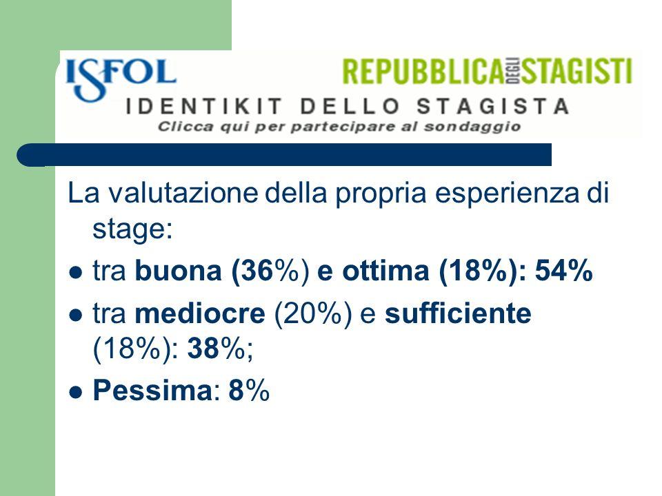 La valutazione della propria esperienza di stage: tra buona (36%) e ottima (18%): 54% tra mediocre (20%) e sufficiente (18%): 38%; Pessima: 8%