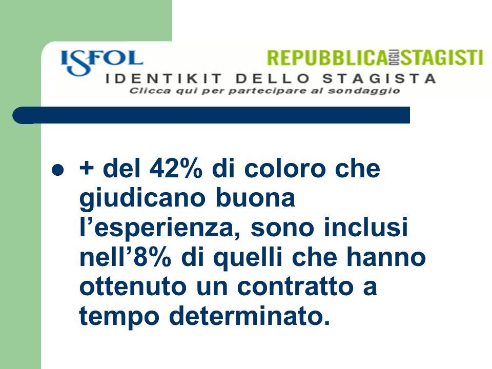 + del 42% di coloro che giudicano buona lesperienza, sono inclusi nell8% di quelli che hanno ottenuto un contratto a tempo determinato.