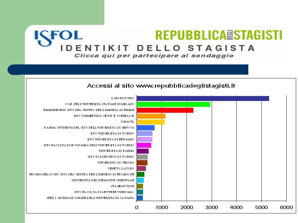 La graduatoria delle strutture che non offrono niente dopo lo stage: La PA (56%); Le Piccole Imprese (44%); Le Grandi Aziende (33,7%)