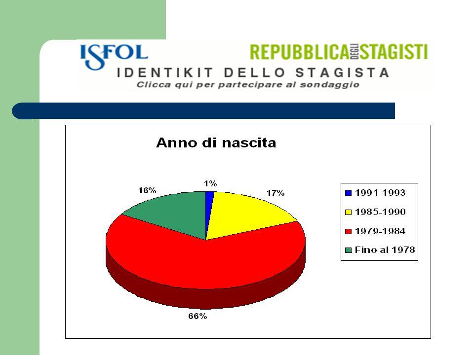 La graduatoria delle strutture che offrono una proroga dopo lo stage: Le Grandi Aziende (38%) La PA (18%); Le Piccole Imprese (24%);