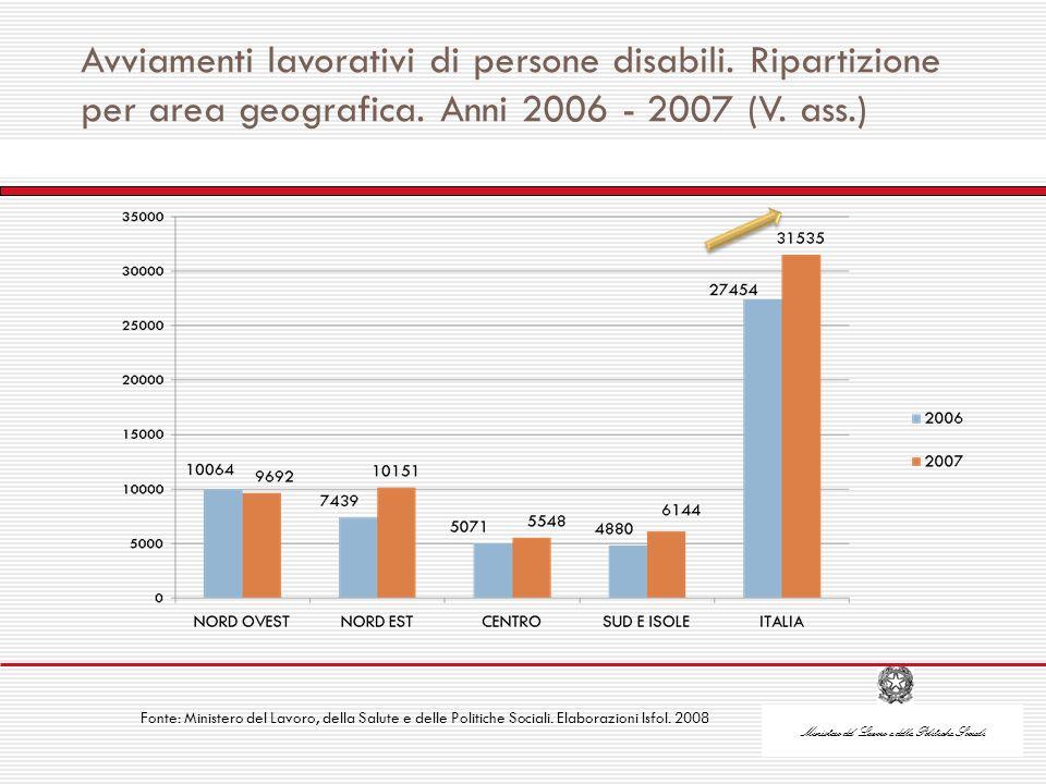 Ministero del Lavoro e delle Politiche Sociali Avviamenti lavorativi di persone disabili.