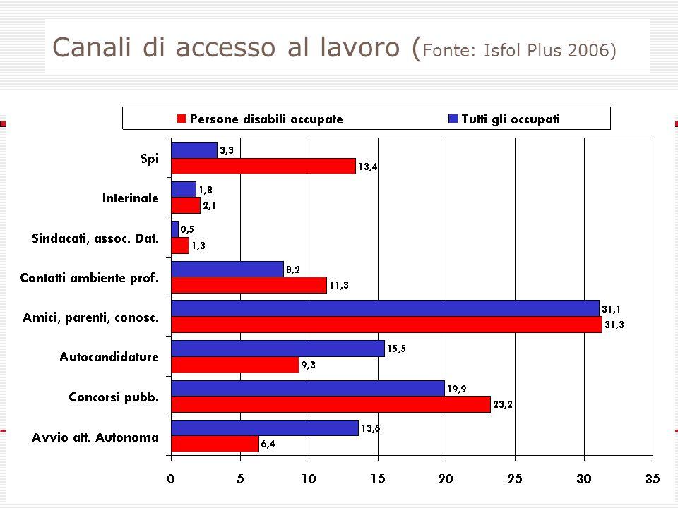 Ministero del Lavoro e delle Politiche Sociali Canali di accesso al lavoro ( Fonte: Isfol Plus 2006)