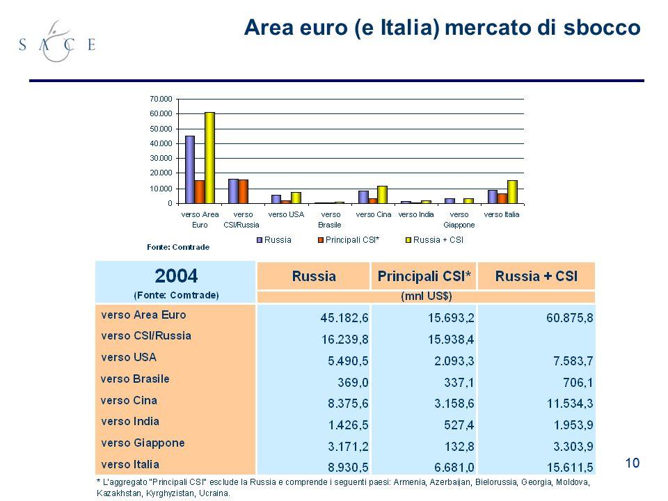 10 Area euro (e Italia) mercato di sbocco