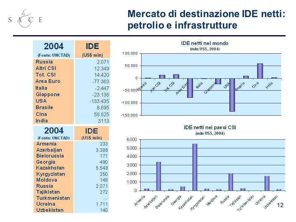 12 Mercato di destinazione IDE netti: petrolio e infrastrutture