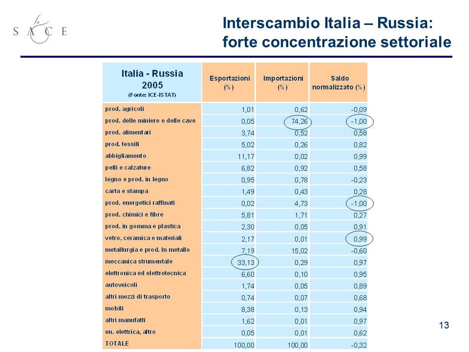 13 Interscambio Italia – Russia: forte concentrazione settoriale