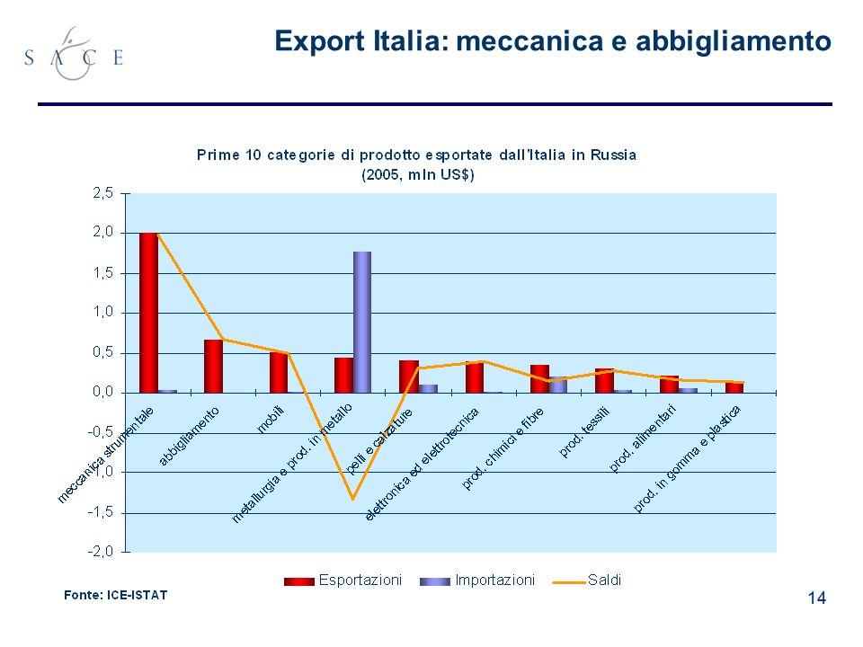 14 Export Italia: meccanica e abbigliamento