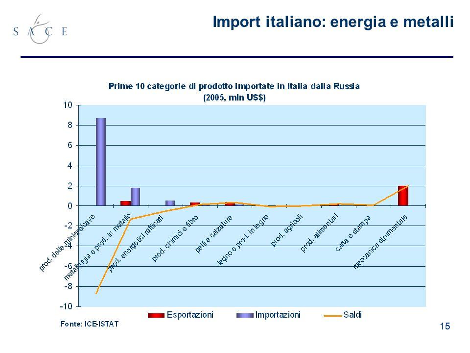 15 Import italiano: energia e metalli