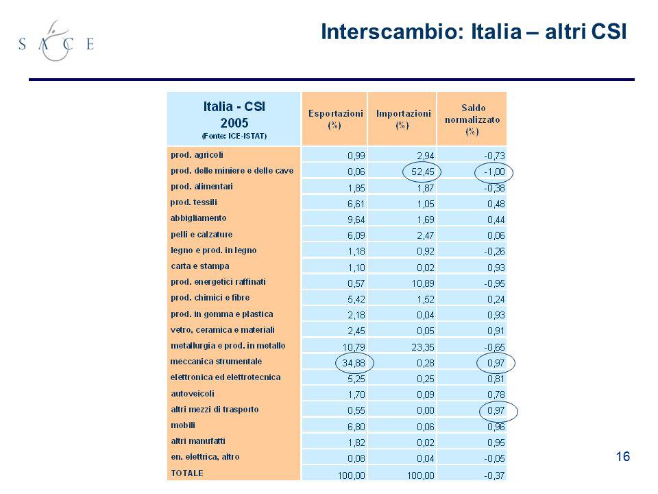 16 Interscambio: Italia – altri CSI