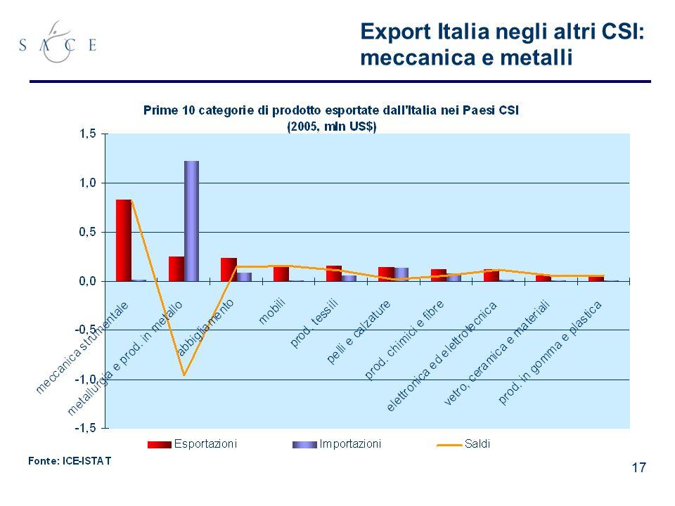 17 Export Italia negli altri CSI: meccanica e metalli