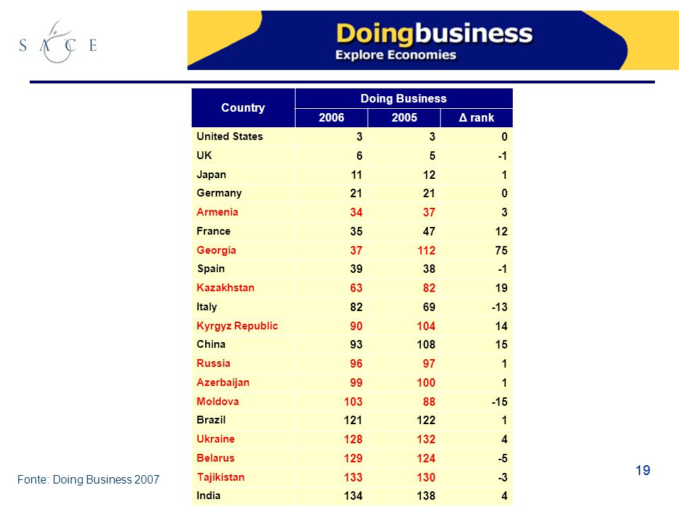 19 Country Doing Business 20062005Δ rank United States 330 UK 65 Japan 11121 Germany 21 0 Armenia 34373 France 354712 Georgia 3711275 Spain 3938 Kazakhstan 638219 Italy 8269-13 Kyrgyz Republic 9010414 China 9310815 Russia 96971 Azerbaijan 991001 Moldova 10388-15 Brazil 1211221 Ukraine 1281324 Belarus 129124-5 Tajikistan 133130-3 India 1341384 Fonte: Doing Business 2007