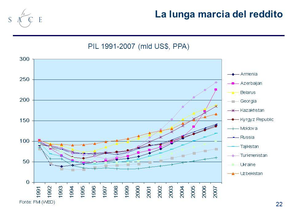 22 La lunga marcia del reddito PIL 1991-2007 (mld US$, PPA)