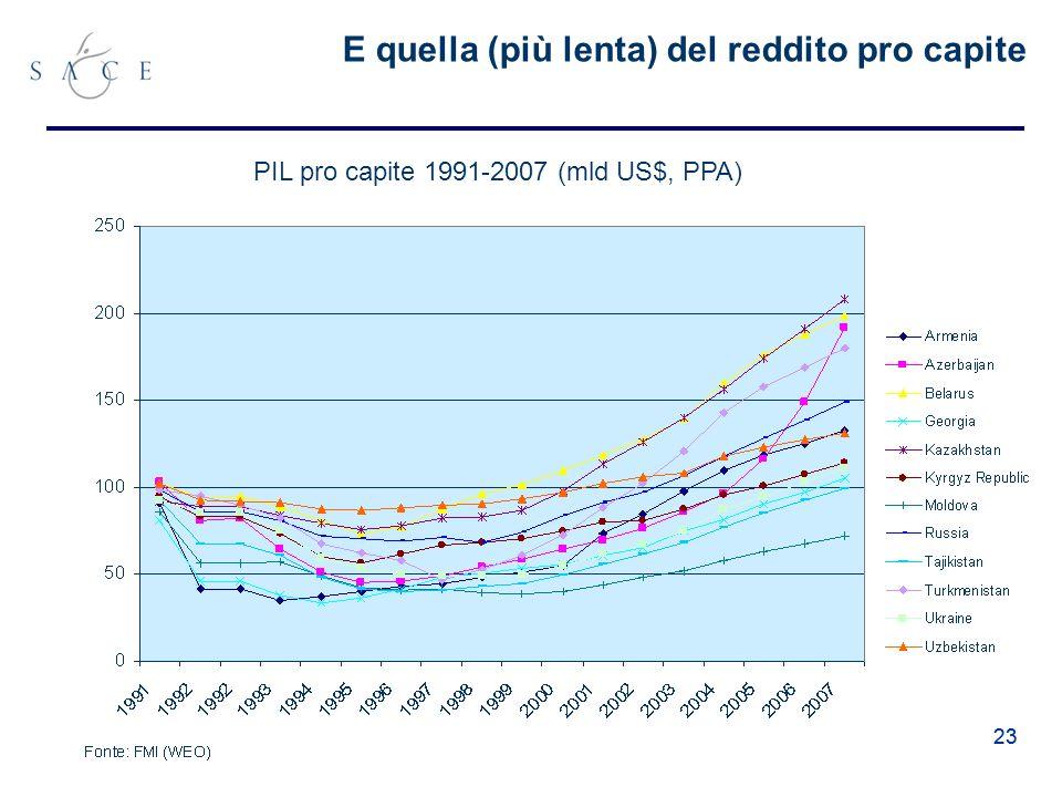 23 E quella (più lenta) del reddito pro capite PIL pro capite 1991-2007 (mld US$, PPA)