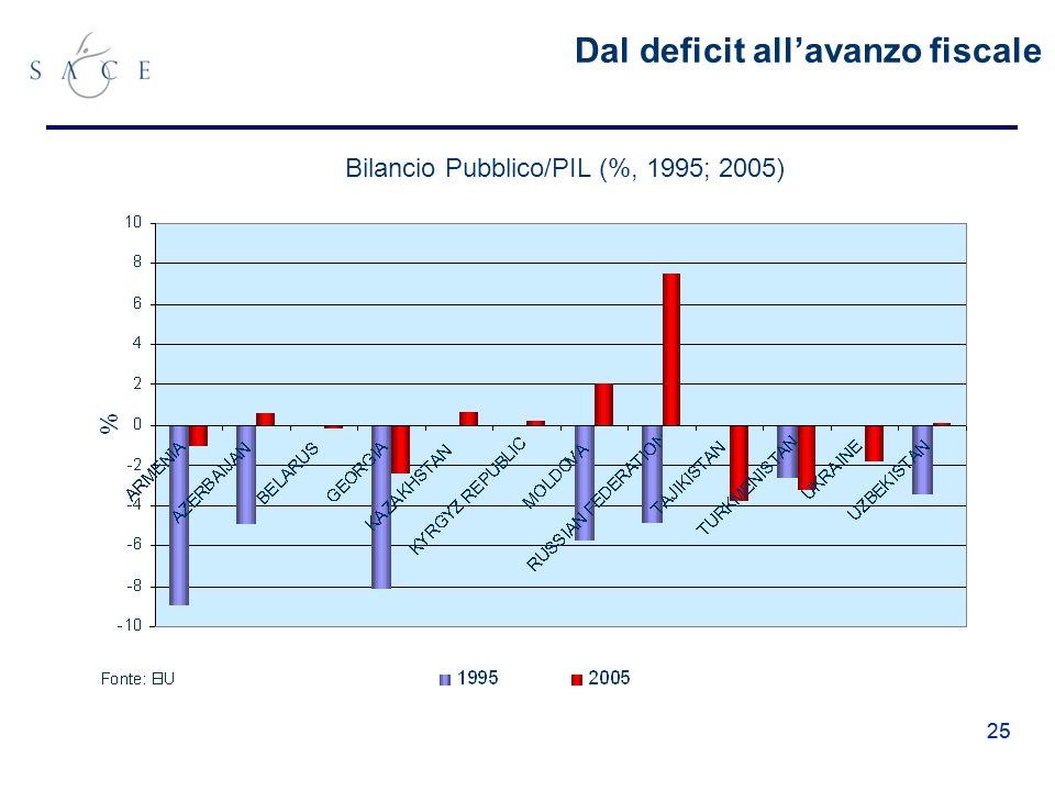 25 Dal deficit allavanzo fiscale Bilancio Pubblico/PIL (%, 1995; 2005)